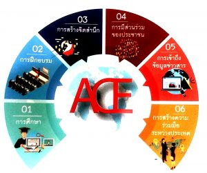 ACE - Action for Climate Empowerment